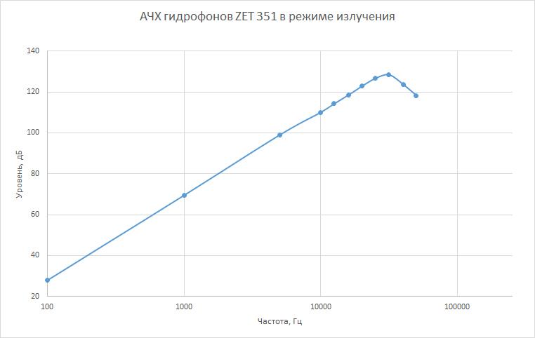 ACHH-gidrofonov-ZET-351-v-rezhime-izlucheniya