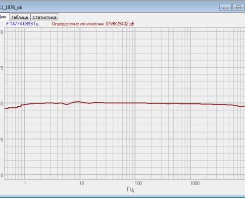 Амплитудно-частотная характеристика акселерометров ВС 111 снятая с помощью программного обеспечения ZETLAB