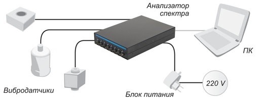 Подключение акселерометров к анализатору спектра