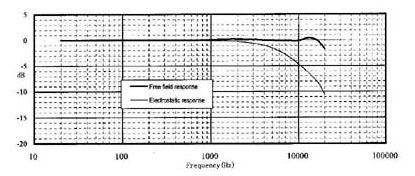 Amplitudno-chastotnaya-harakteristika-mikrofona-MPA-201-1