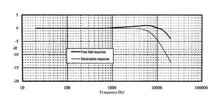 Амплитудно-частотная характеристика микрофона МПА 215