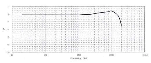 Амплитудно-частотная характеристика микрофонов MПА 216
