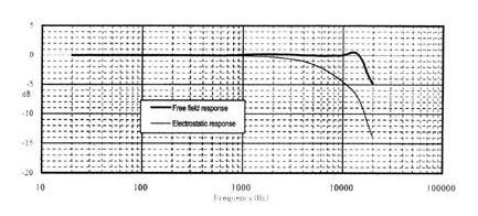 Амплитудно-частотная характеристика микрофона MПА 261
