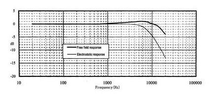 Амплитудно-частотная характеристика микрофона MПА 265