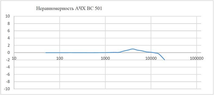 Амплитудно-частотная характеристика микрофонов ВС 501