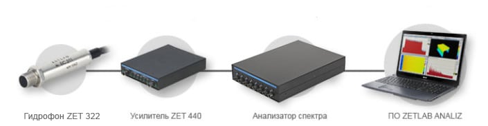 Shema-podklyucheniya-gidrofonov-ZET-322-cherez-usilitel-ZET-440