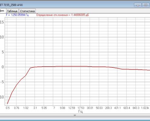 Амплитудно-частотная характеристика геофонов ZET 7155 снятая с помощью программного обеспечения ZETLAB