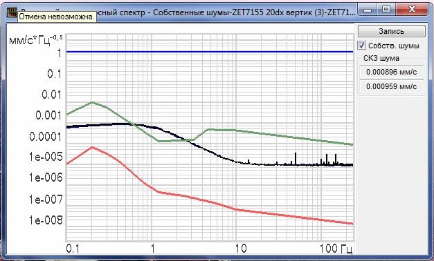 График собственных шумов ZET 7155 сняты с помощью программы Взаимный узкополосный спектр из состава ПО ZETLAB