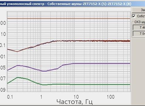 График собственных шумов ZET 7152-E по оси Х