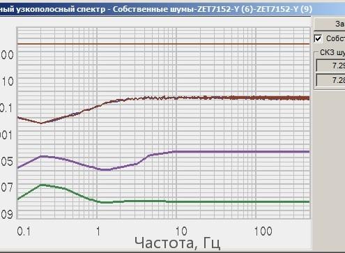 График собственных шумов ZET 7152-E по оси Y