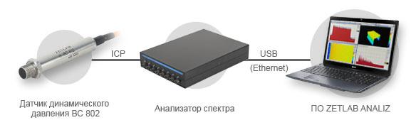 Подключение ВС 802 к анализатору спектра