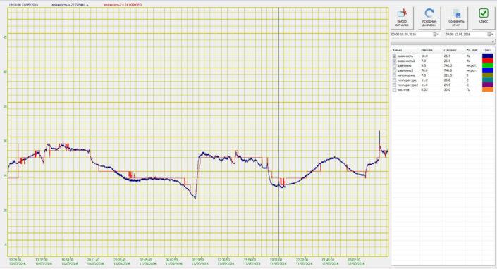 График относительной влажности в офисном помещении. Показания метеодатчика ZET 7023 (влажность2) относительно показаний аналогового датчика (влажность)
