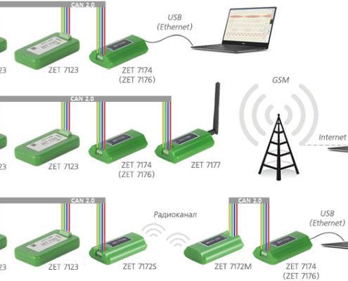 Возможные схемы подключения метеодатчиков ZET 7123