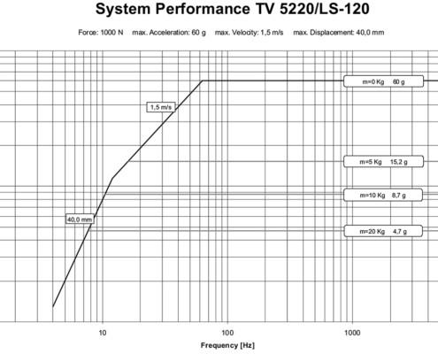 Производительность системы TV 5220 LS 120