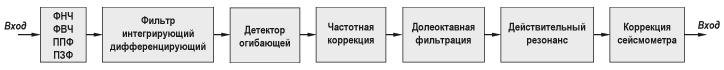 Блок-схема программы Фильтрация