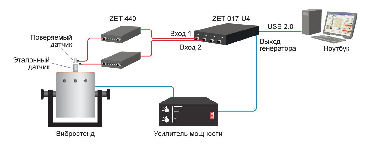 Схема системы поверки вибродатчиков