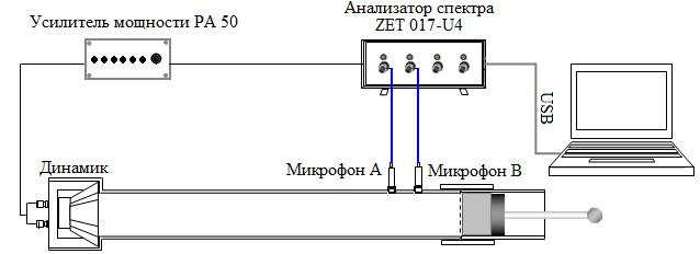 Схема стенда для измерения сопротивления материалов в импедансных трубах