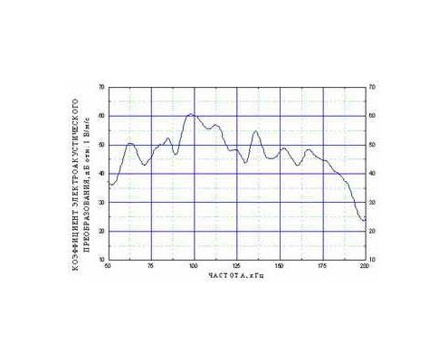 Амплитудно-частотная характеристика датчика акустической эмиссии GT400
