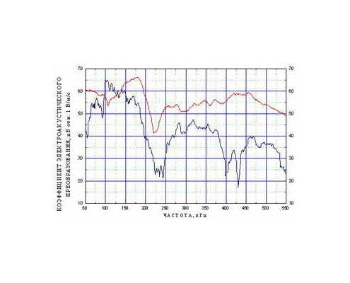 Acoustic emission transducer GT200 - amplitude-frequency response