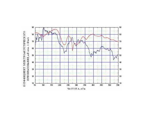Амплитудно-частотная характеристика преобразователя акустической эмиссии GT200U