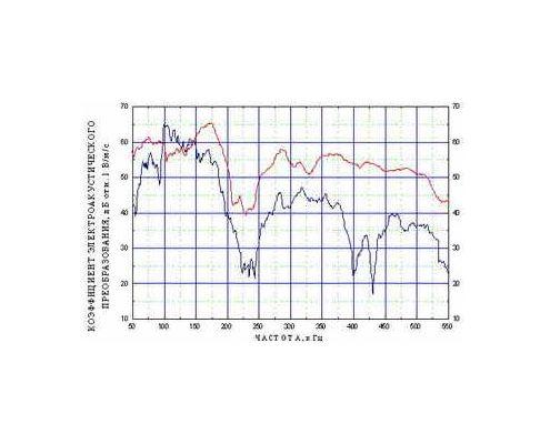 Амплитудно-частотная характеристика преобразователя акустической эмиссии GT200В