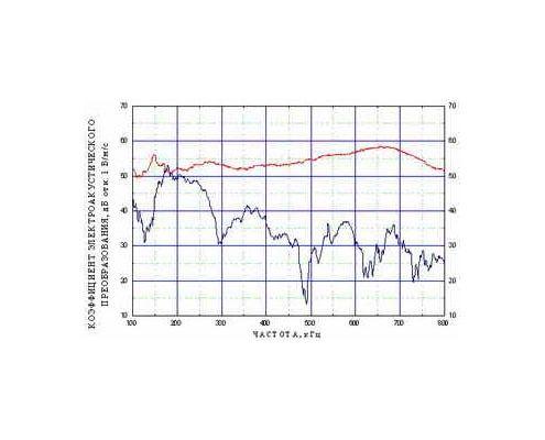 Amplitudno-chastotnaya-harakteristika-preobrazovatelya-akusticheskoy-e`missii-GT300