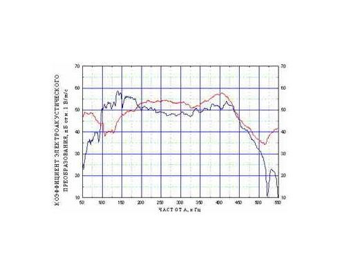 Acoustic emission transducer GT301 - amplitude-frequency response