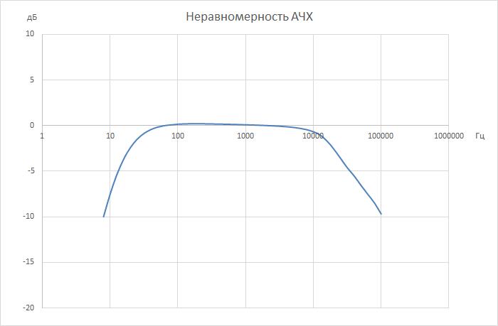 Структурная схема гидрофонов ВС