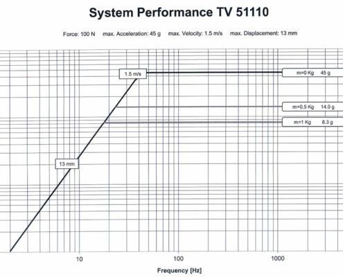 Производительность системы TV 51110