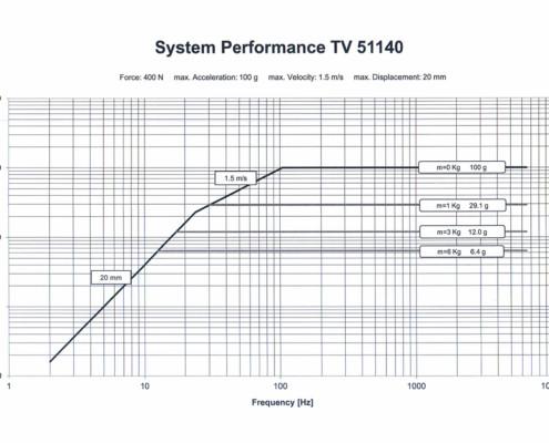 Производительность системы TV 51140