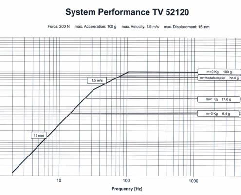 Производительность системы TV 52120