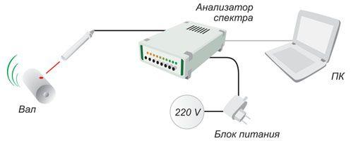 Схема подключения датчика оборотов ВС 401 к анализатору спектра ZET 017