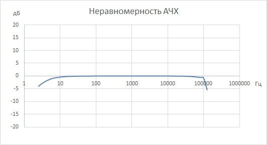 Амплитудно-частотная характеристика ВС 312