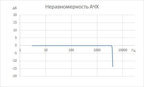Неравномерность АЧХ цифровых гидрофонов ВС 314-М