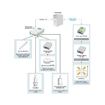Система измерения динамических параметров долот