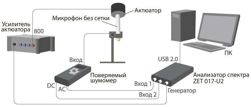 Система поверки шумомеров. Испытания по п. 5.4 ГОСТ 8.257-84