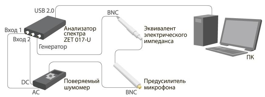 Система поверки шумомеров. Испытания по п. 5.7 и 5.8 ГОСТ 8.257-84