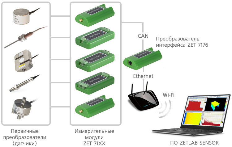 Подключение измерительной линии через преобразователь интерфейса ZET 7176 по Wi-Fi