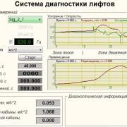 SCADA проект Система диагностики лифтов
