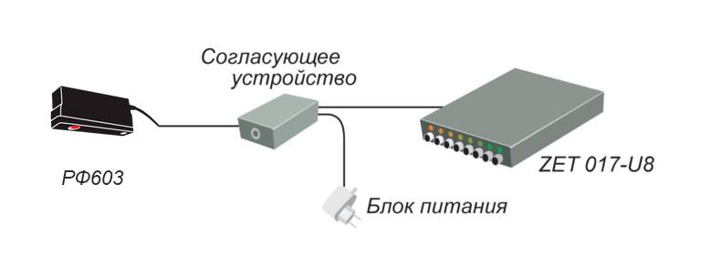 Схема подключения РФ603 к анализатору спектра