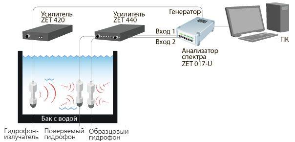Стенд поверки гидрофонов в воде