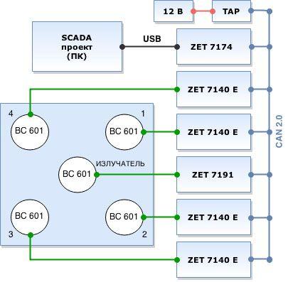 Структурная схема стенда измерения параметров АЭ