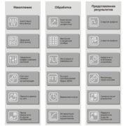 Средства разработчика виртуальных приборов ZETLAB STUDIO