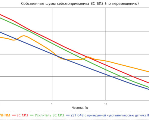 BC 1313 - intrinsic noise - graph 3