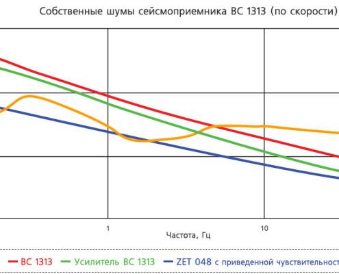 BC 1313 - intrinsic noise - graph 2