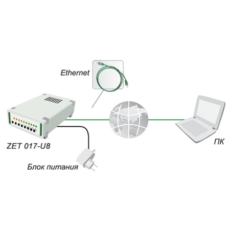 Подключение анализаторов спектра по Ethernet