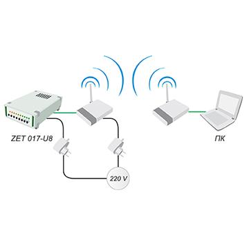 Интерфейс Wi-Fi для анализаторов спектра