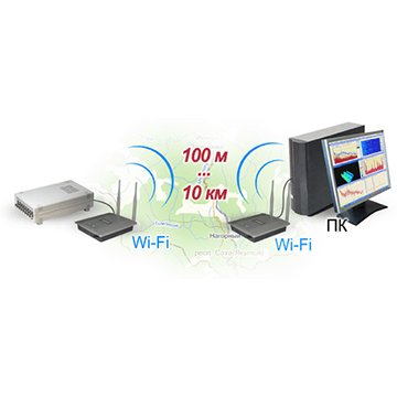 Подключение анализаторов спектра по Wi-Fi