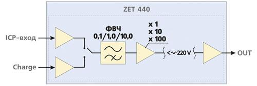 Структурная схема усилителя ZET 440