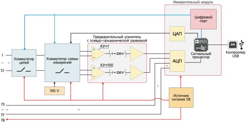 Структурная схема устройства контроля параметров электрических цепей